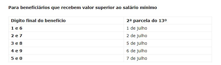 tabela da segunda parcela do 13º acima de um salário minimo
